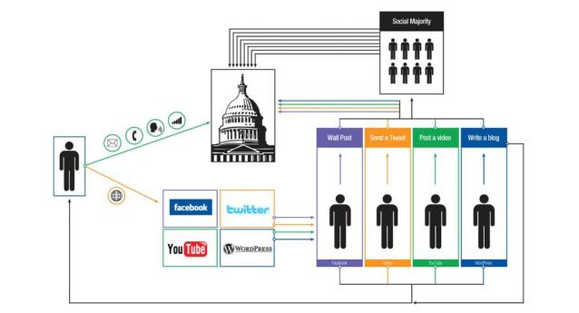 Seçimlerde Sosyal Medya Pazarlama Stratejisi