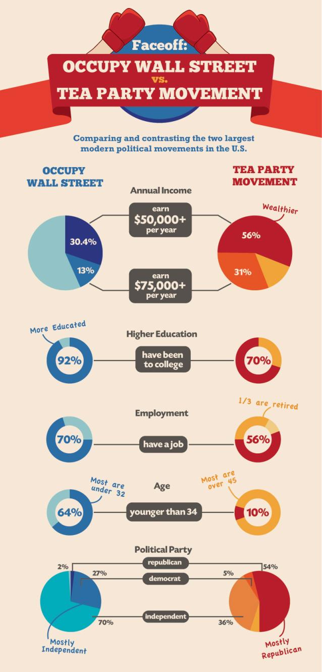 """""""Çay Partisi Hareketi""""ne Karşı """"Wall Street İşgali"""" – 2"""