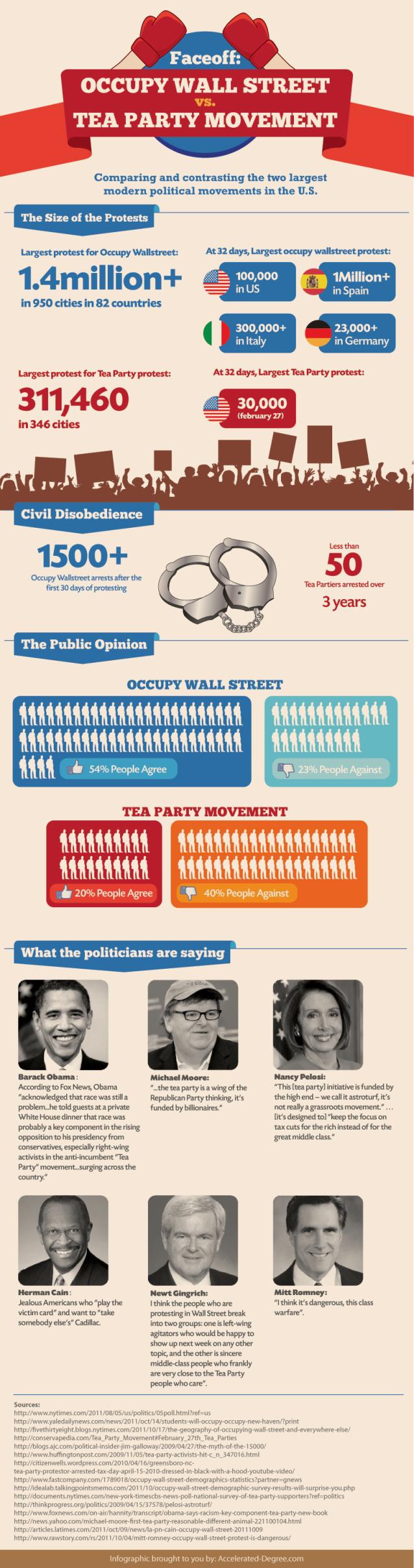 """""""Çay Partisi Hareketi""""ne Karşı """"Wall Street İşgali"""" – 3"""